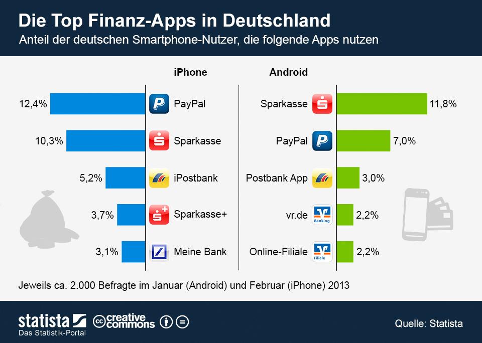 Infografik: Die Top Finanz-Apps in Deutschland | Statista