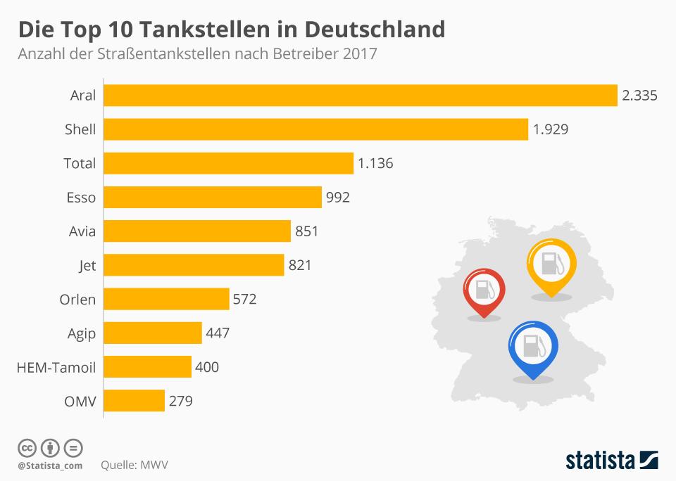 Infografik: Die Top 10 Tankstellen in Deutschland | Statista