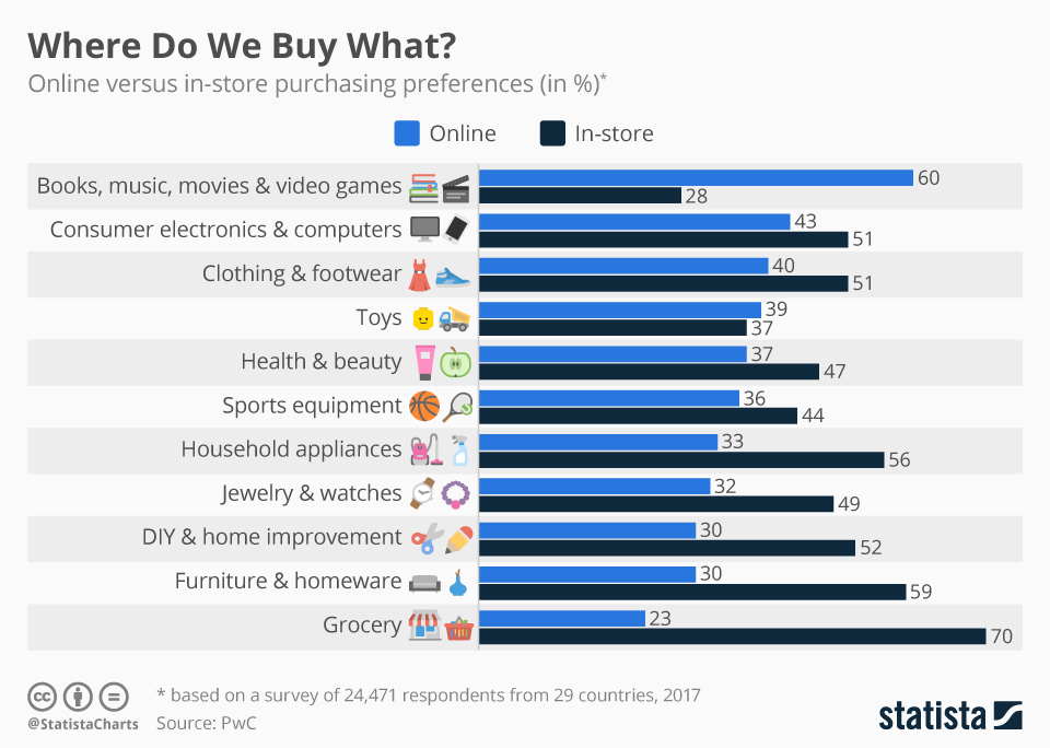 Infographic: Where Do We Buy What? | Statista
