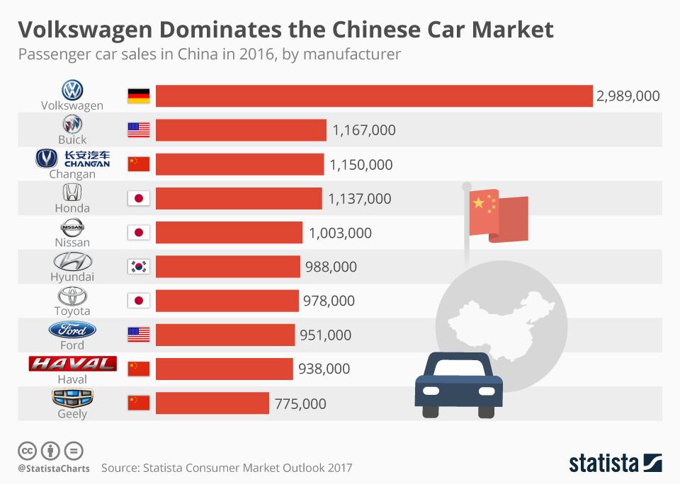 Infographic: Volkswagen Dominates the Chinese Car Market | Statista