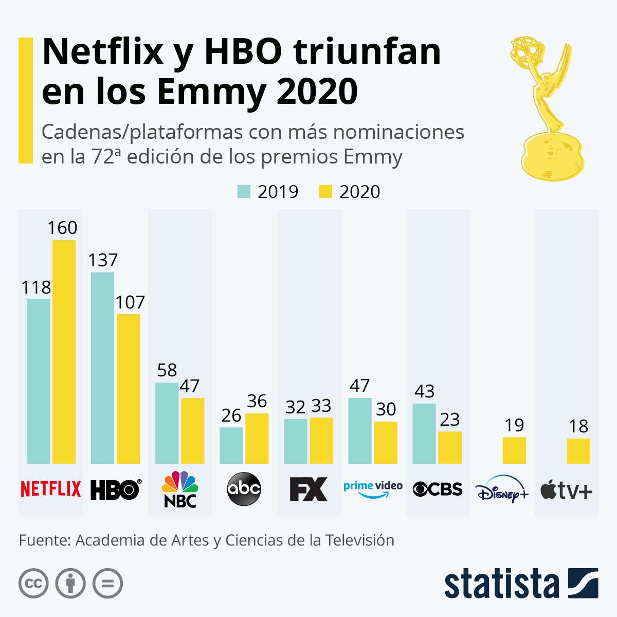 Infografía: Netflix y HBO acaparan la mayoría de las nominaciones a los Emmy | Statista