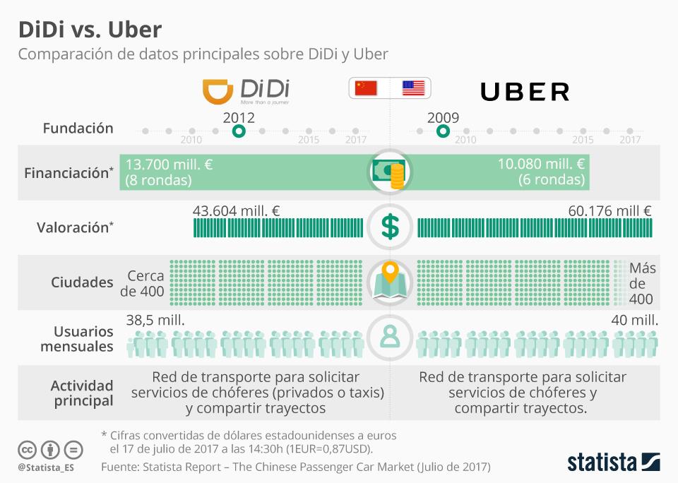Infografía: DiDi, el Uber chino | Statista