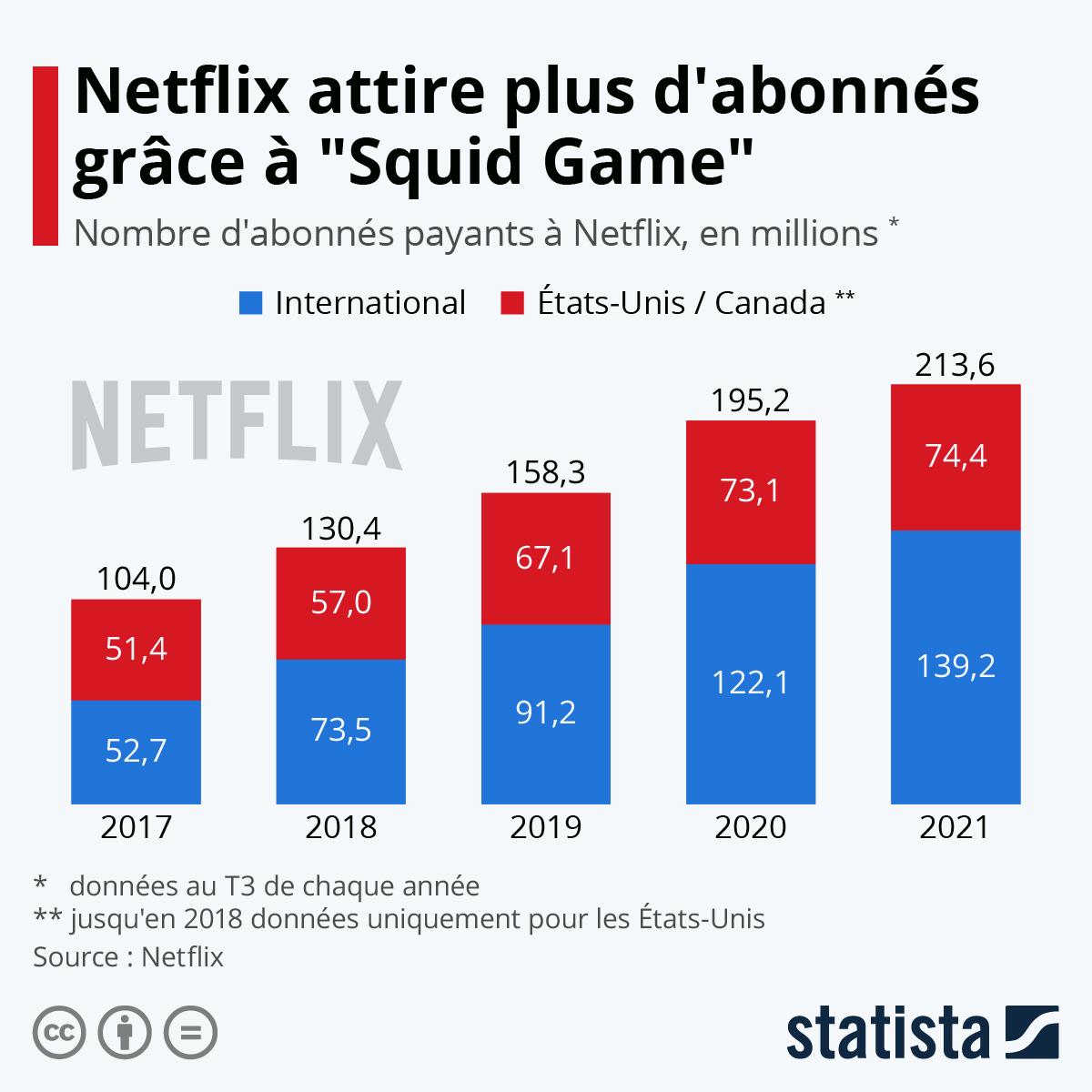 Infographie: Netflix fait le plein d'abonnés à l'international | Statista
