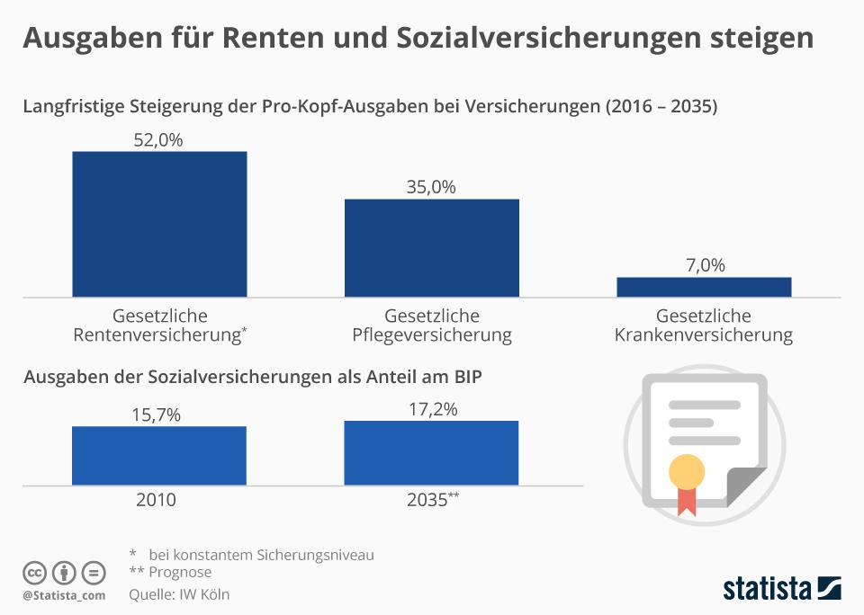 Infografik: Ausgaben für Renten und Sozialversicherungen steigen | Statista