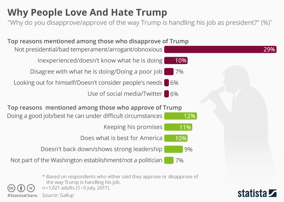 Infographic: Why People Love And Hate Trump  | Statista