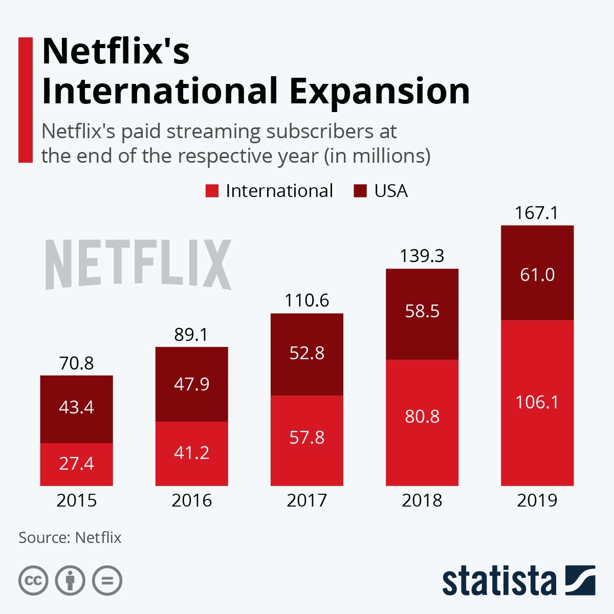 Infographic: Netflix's International Expansion | Statista