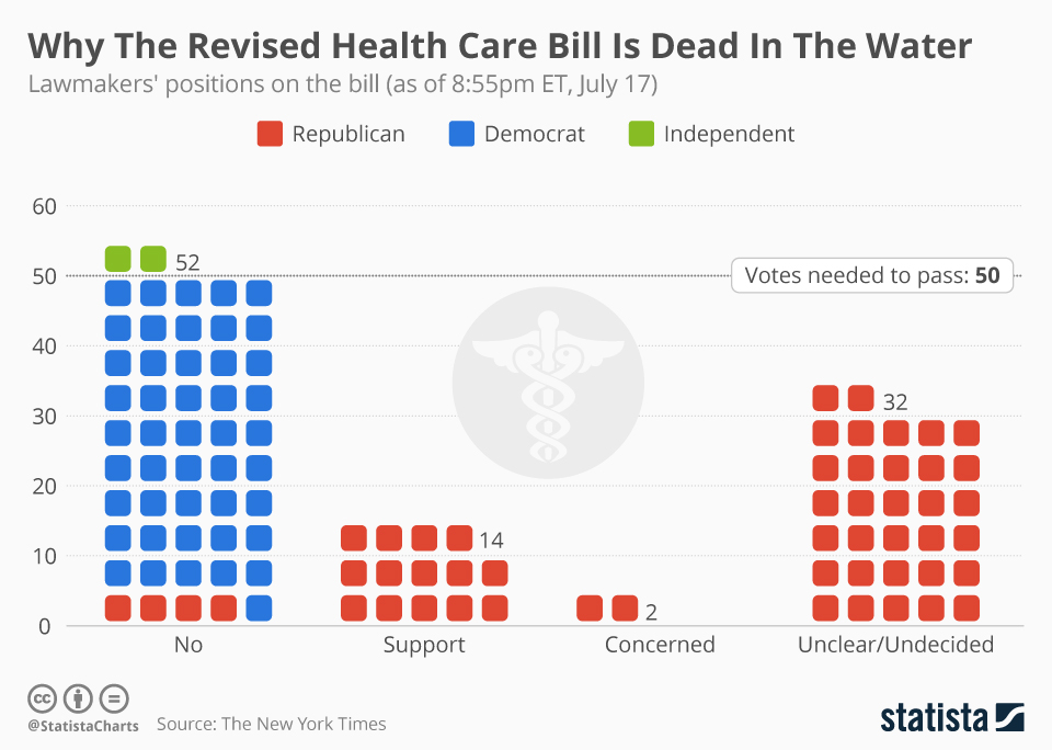 Infographic: Why The Revised Health Care Bill Is Dead In The Water  | Statista