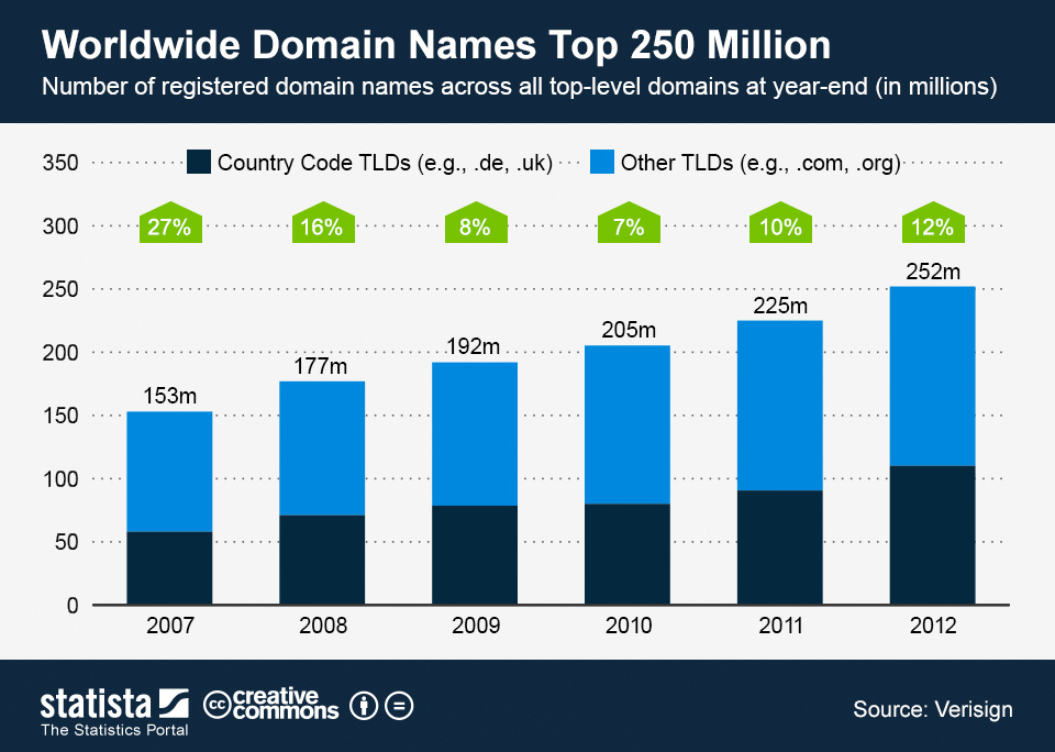 Infographic: Worldwide Domain Names Top 250 Million | Statista