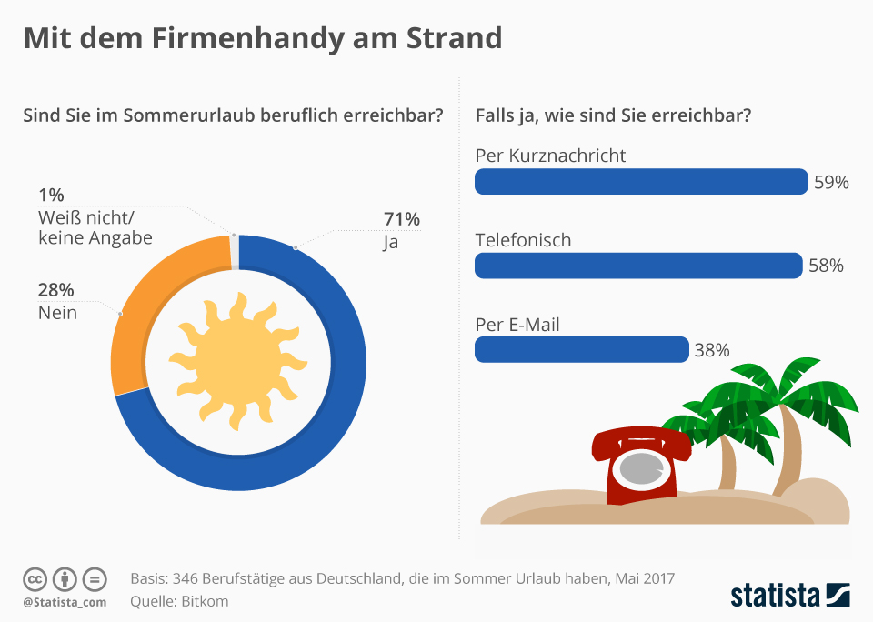 Infografik: Mit dem Firmenhandy am Strand | Statista