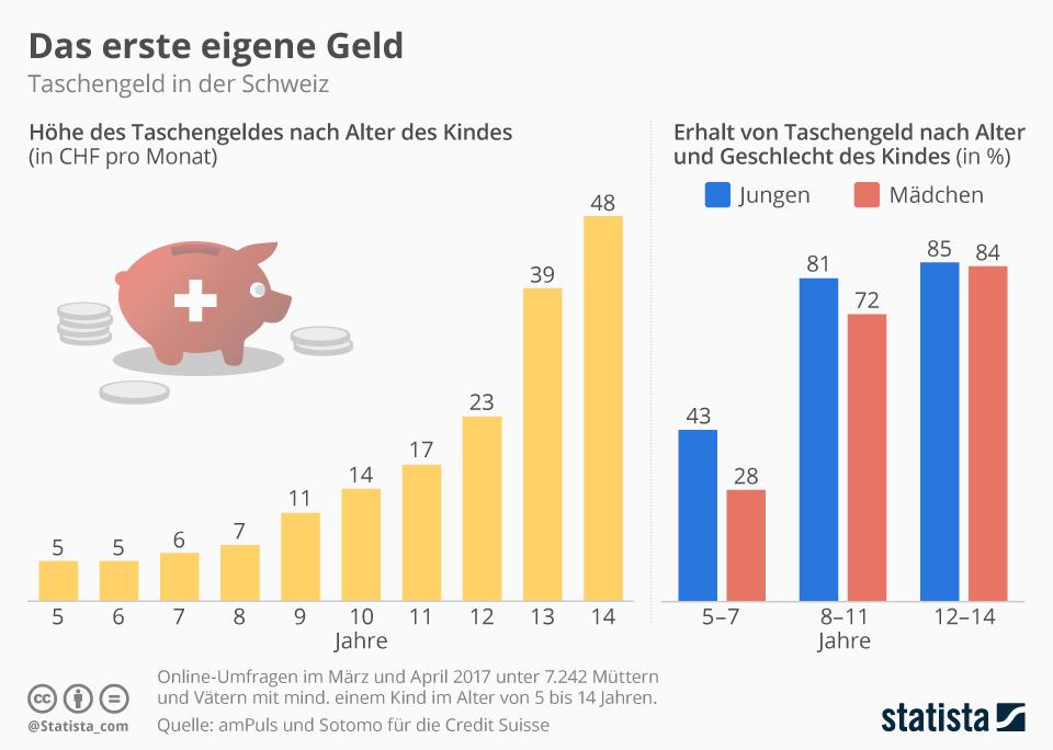 Infografik: Das erste eigene Geld | Statista