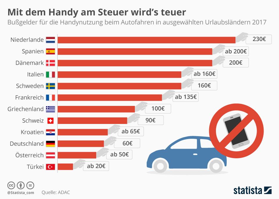 Infografik: Mit dem Handy am Steuer wird's teuer | Statista