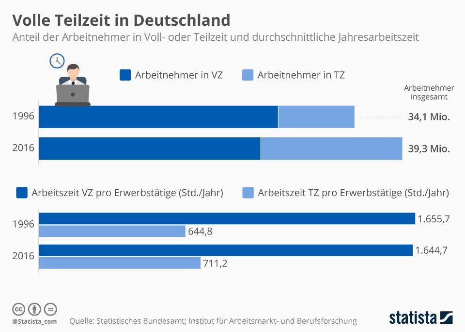 Infografik: Voll- und Teilzeitarbeit in Deutschland | Statista