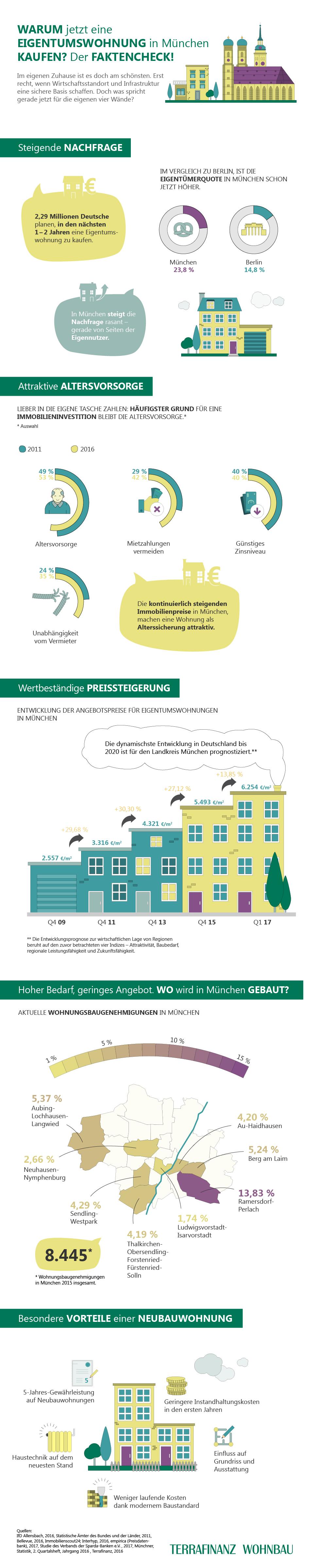 Infografik: Faktencheck: Warum jetzt eine Eigentumswohnung in München kaufen?   Statista