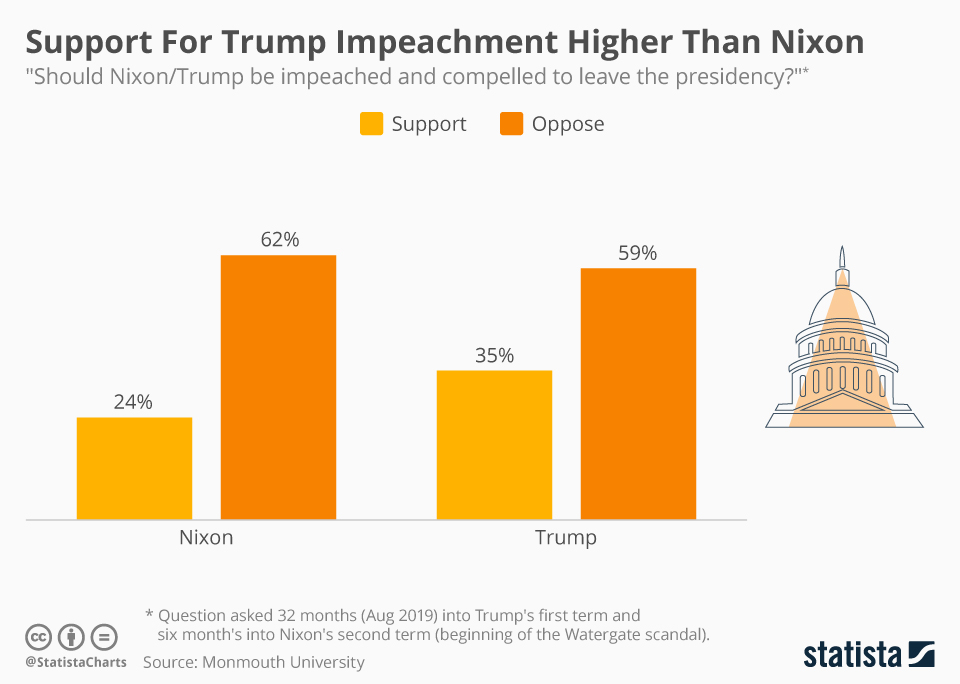 Infographic: Support For Trump Impeachment Higher Than Nixon  | Statista