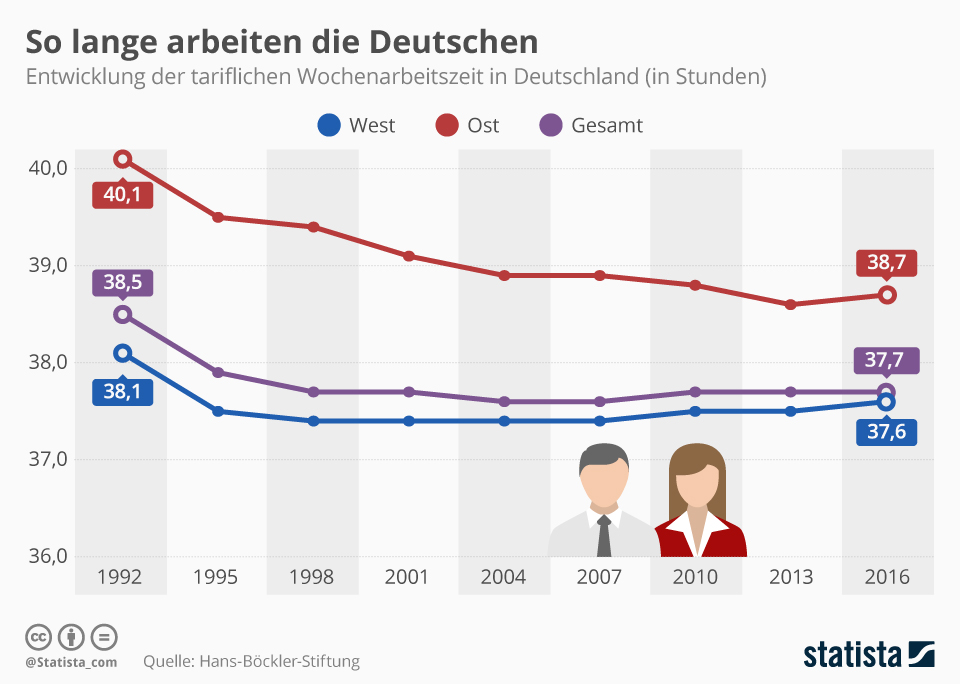 Infografik: So lange arbeiten die Deutschen  | Statista