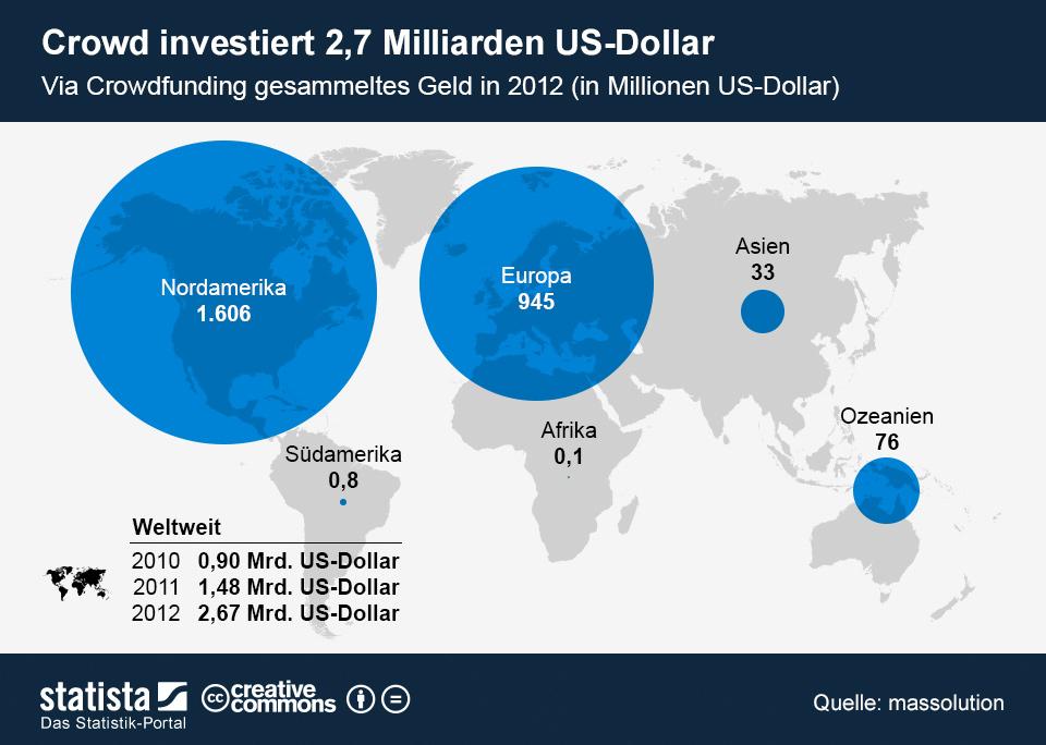 Infografik: Crowd investiert 2,7 Milliarden US-Dollar | Statista