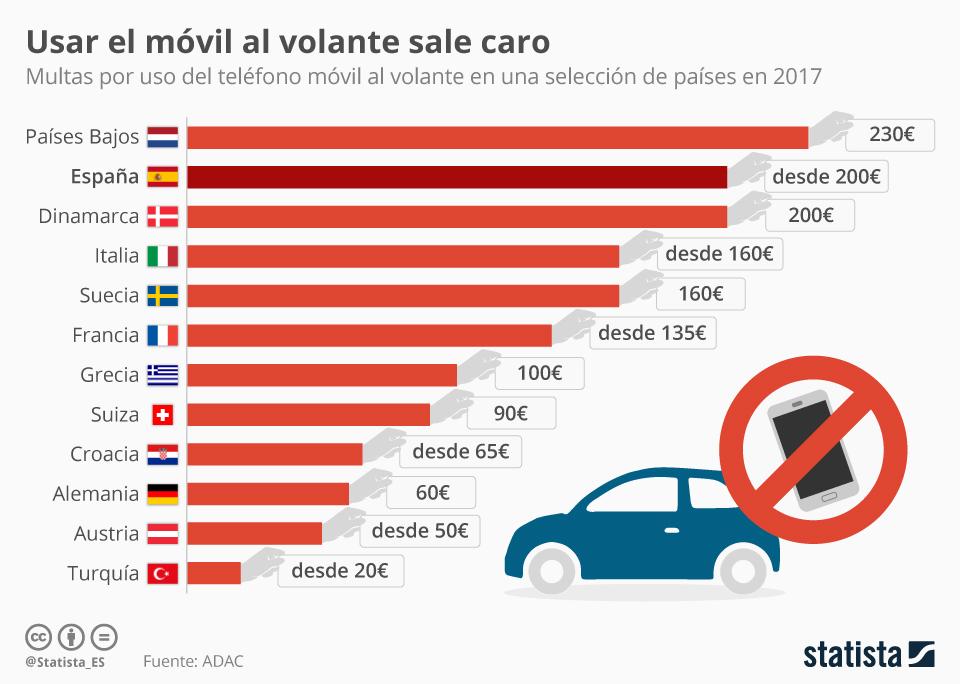 Infografía: España, uno de los países europeos con mayores multas por uso del móvil  | Statista