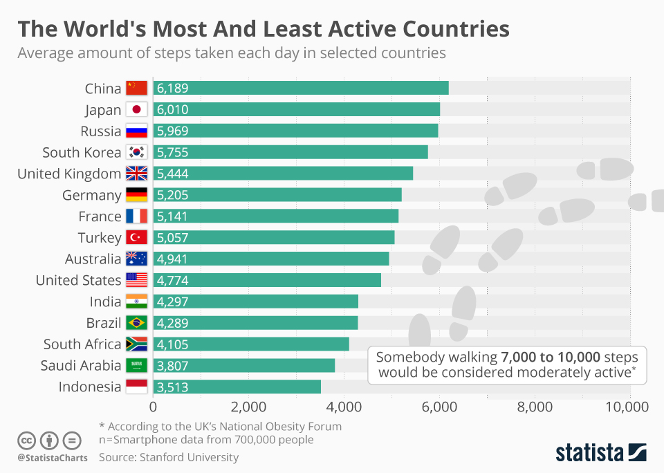 Infographic: The World's Most And Least Active Countries  | Statista
