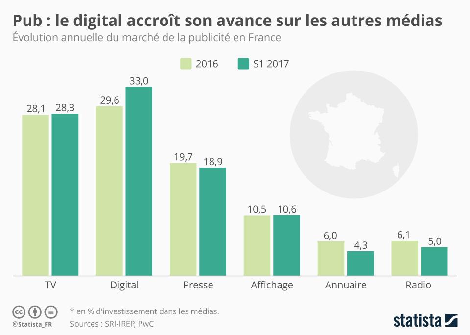 Infographie: Pub : le digital accroît son avance sur les autres médias | Statista