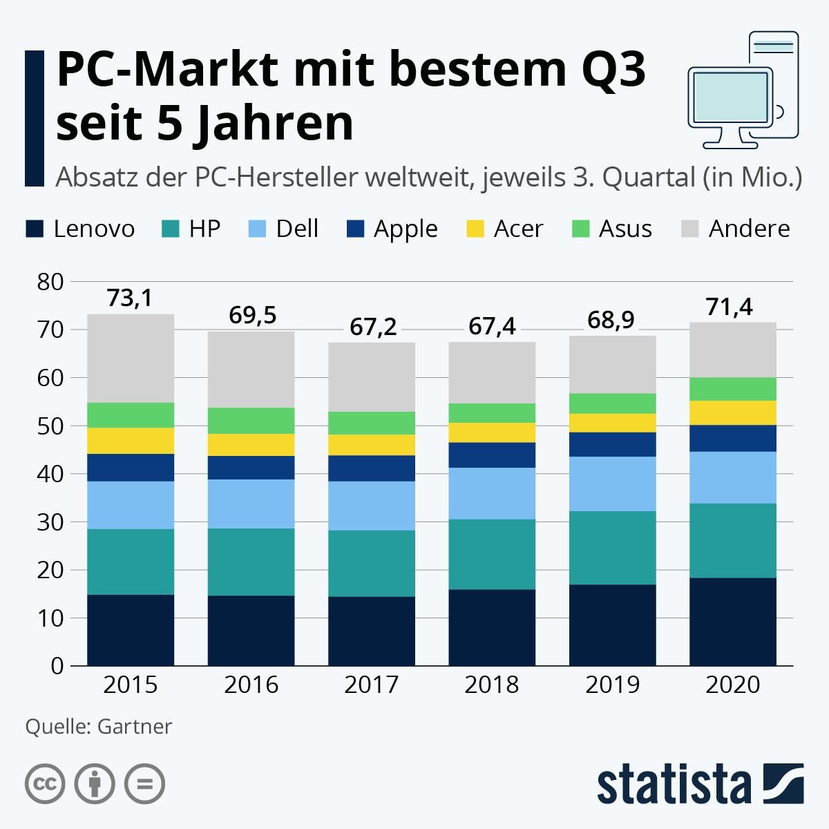 Infografik: PC-Markt mit bestem Q3 seit 5 Jahren | Statista