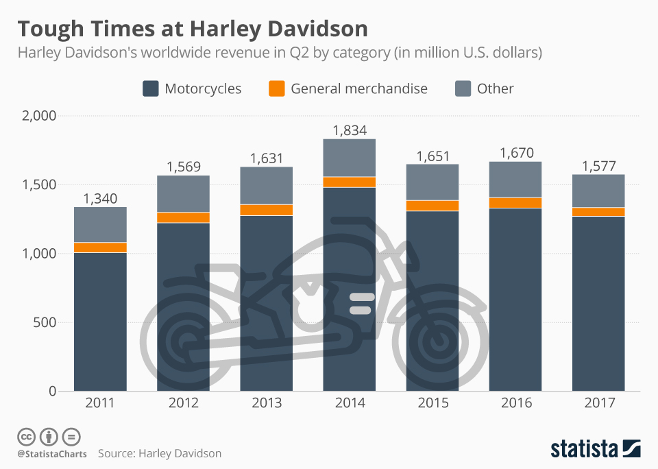 Infographic: Tough Times at Harley Davidson | Statista