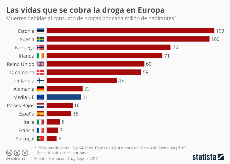 Infografía: Cuanto más al Sur de Europa, menos muertes por sobredosis de drogas   Statista