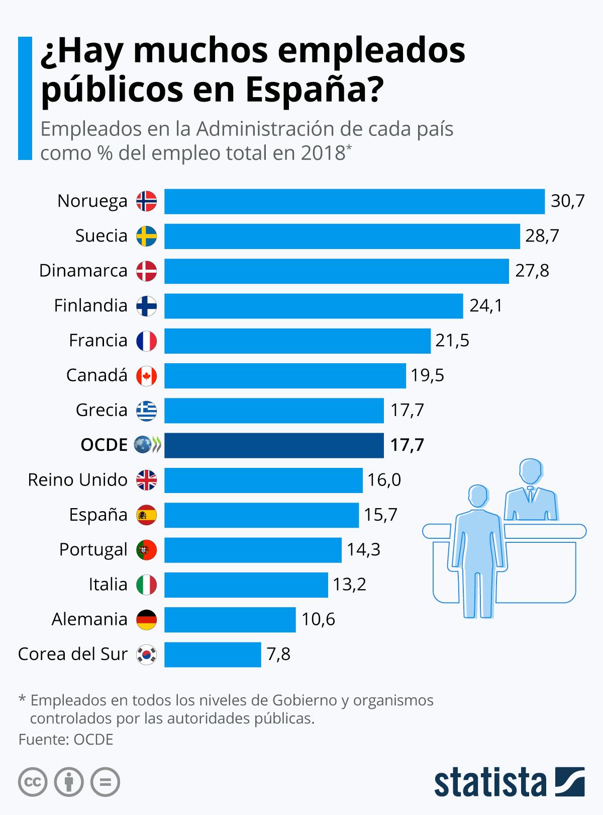 Infografía: Los países nórdicos, los de mayor tasa de empleo público | Statista