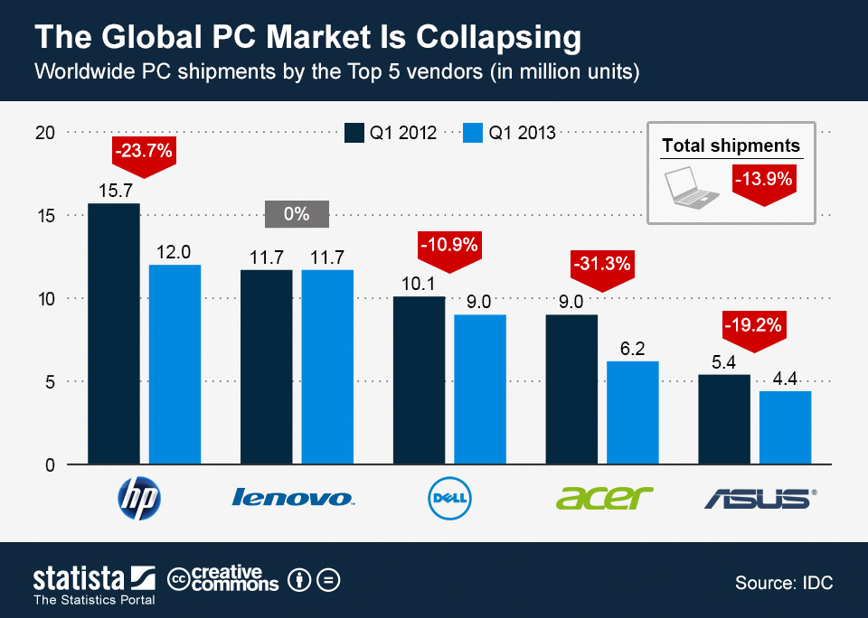 Infographic: The Global PC Market Is Collapsing | Statista