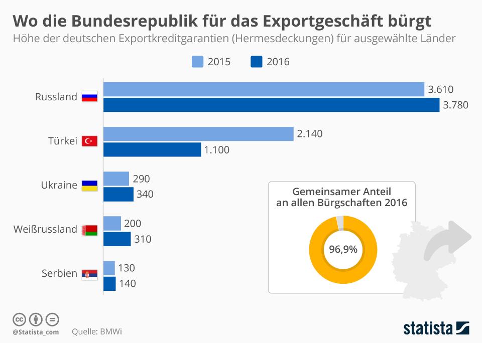 Infografik: Russland- und Türkeigeschäft profitiert am meisten von Hermesbürgschaften   Statista