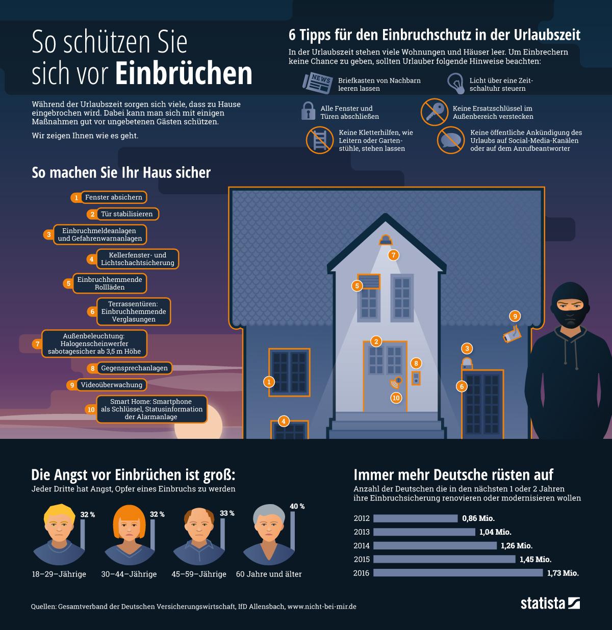 Infografik: So schützen Sie sich vor Einbrechern | Statista