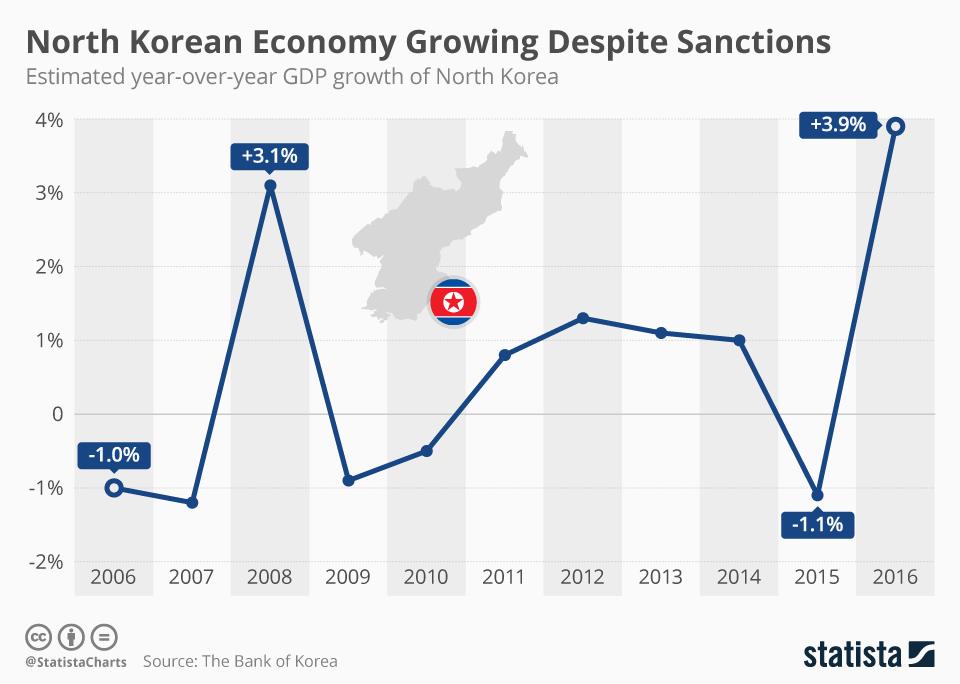 Infographic: North Korean Economy Growing Despite Sanctions   Statista
