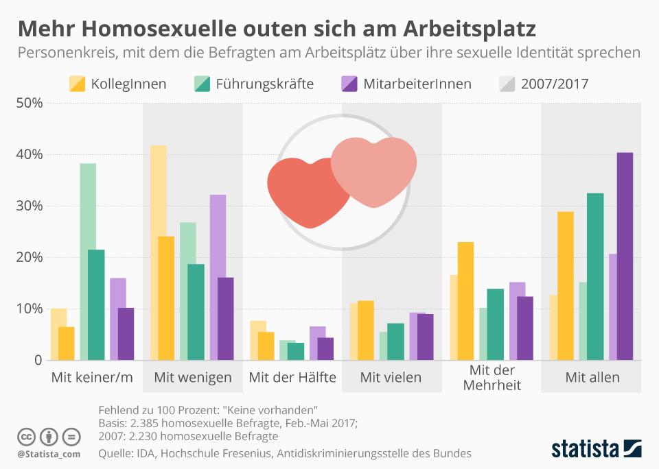 Infografik: Mehr Homosexuelle outen sich am Arbeitsplatz   Statista