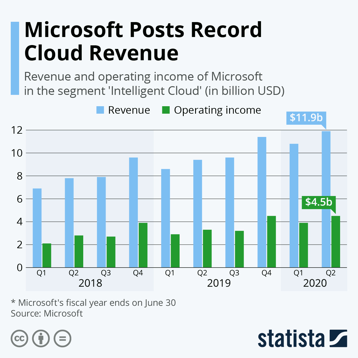 Infographic: Microsoft Continues to Strengthen Its Cloud Business | Statista