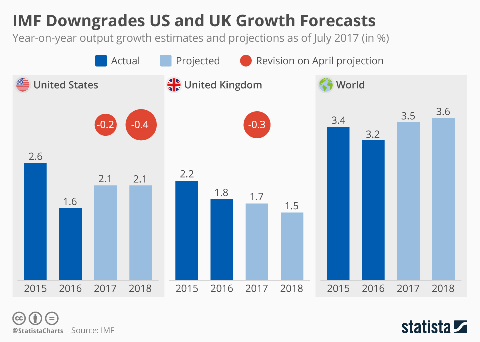 Infographic: IMF Downgrades US and UK Growth Forecasts   Statista