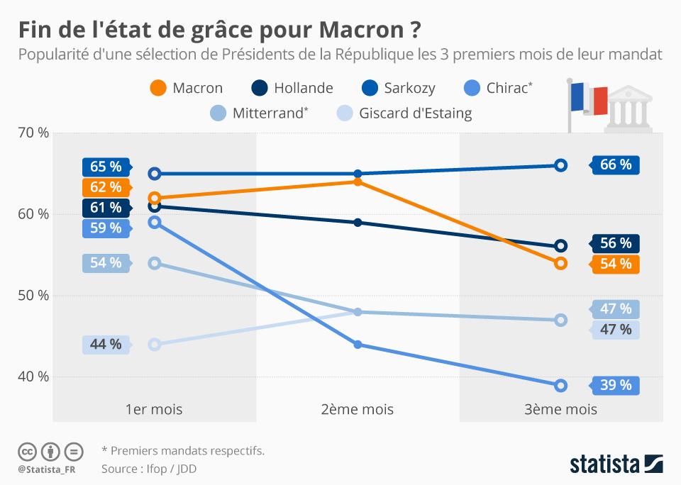 Infographie: Fin de l'état de grâce pour Macron ? | Statista