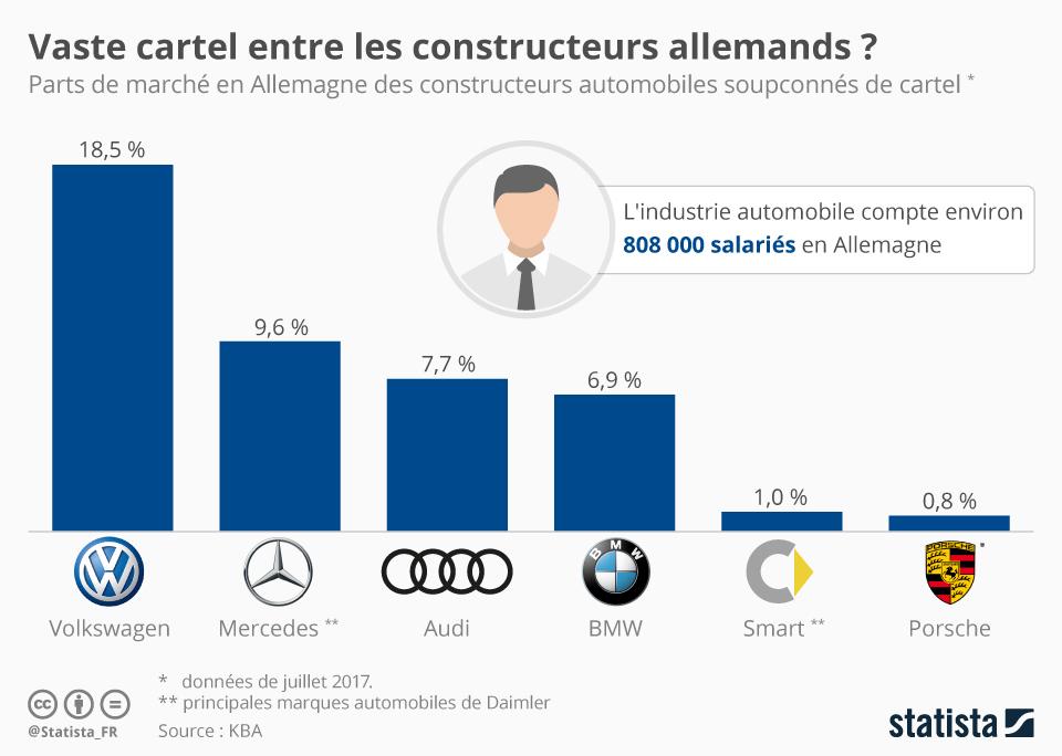 Infographie: Vaste cartel entre les constructeurs automobiles allemands ? | Statista