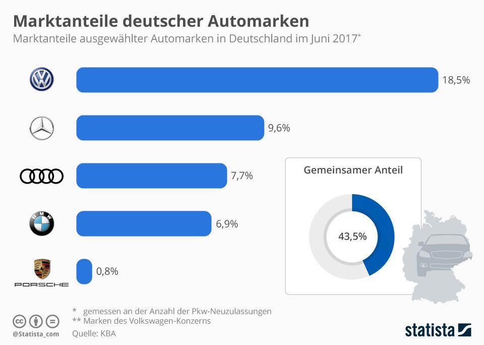 Infografik: Marktanteile deutscher Automarken   Statista