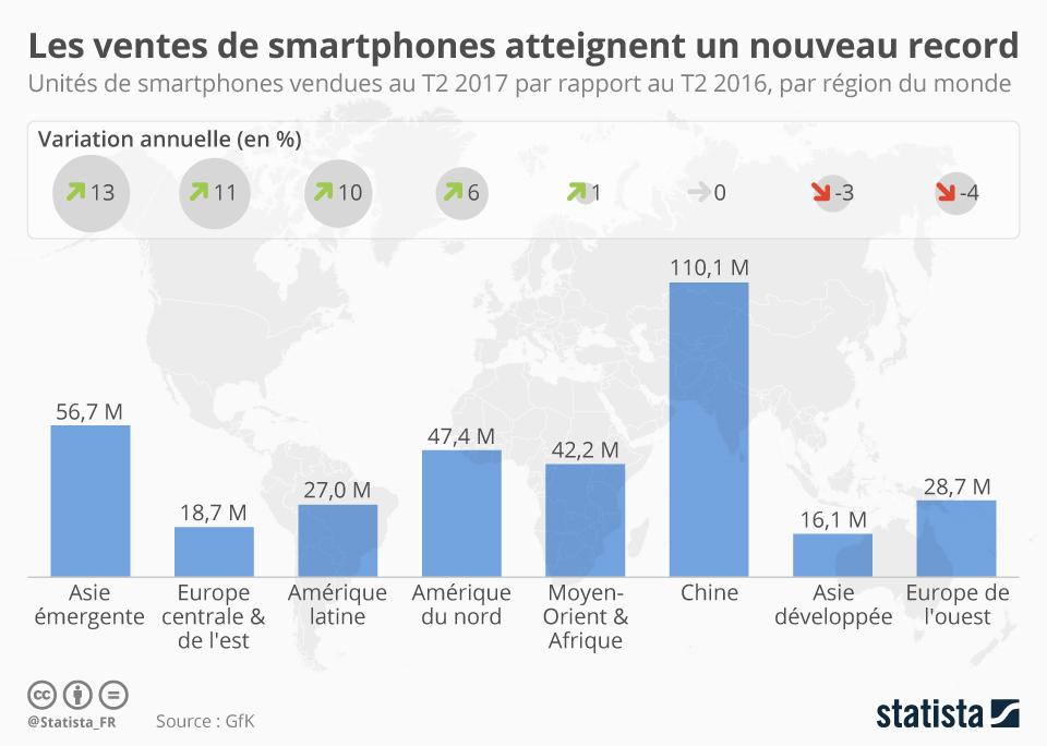 Infographie: Les ventes de smartphones atteignent un nouveau record | Statista