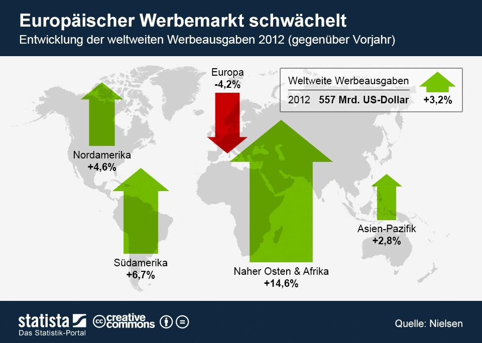 Infografik: Europäischer Werbemarkt schwächelt   Statista