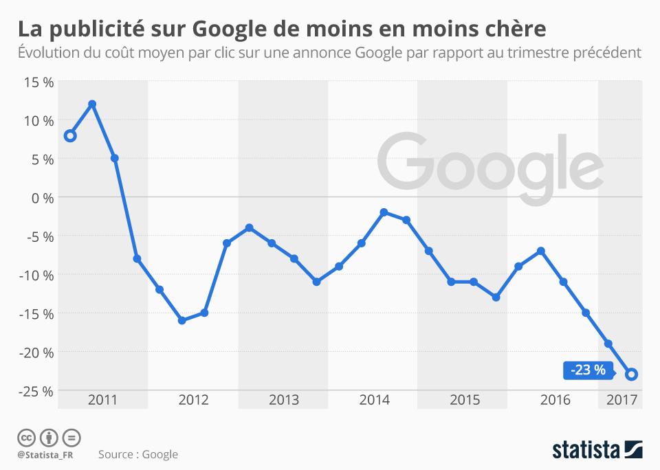 Infographie: La publicité sur Google de moins en moins chère  | Statista