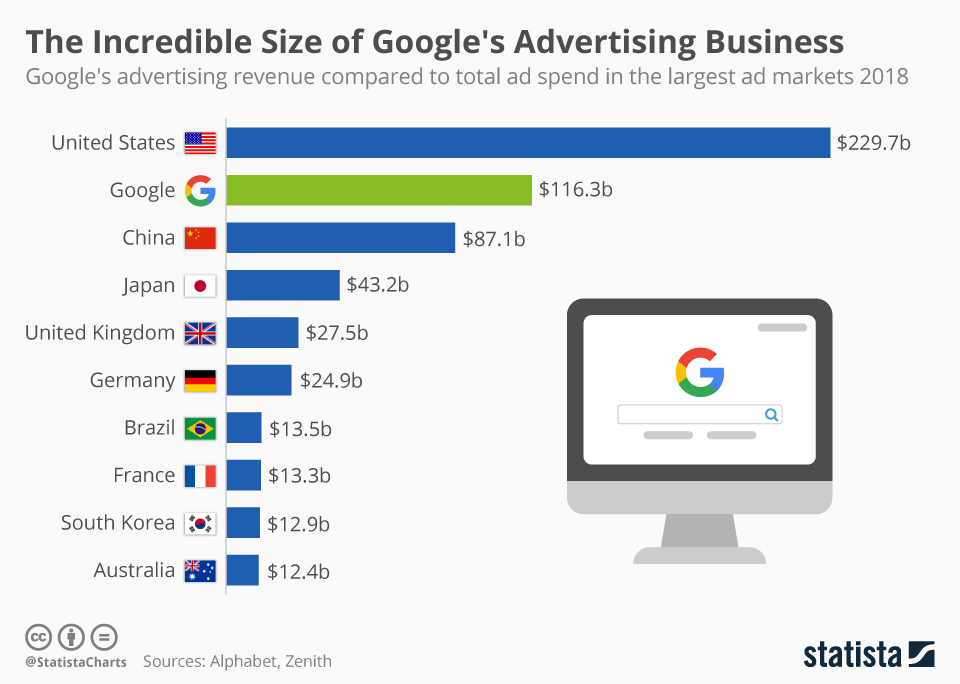 Infographic: The Incredible Size of Google's Advertising Business | Statista