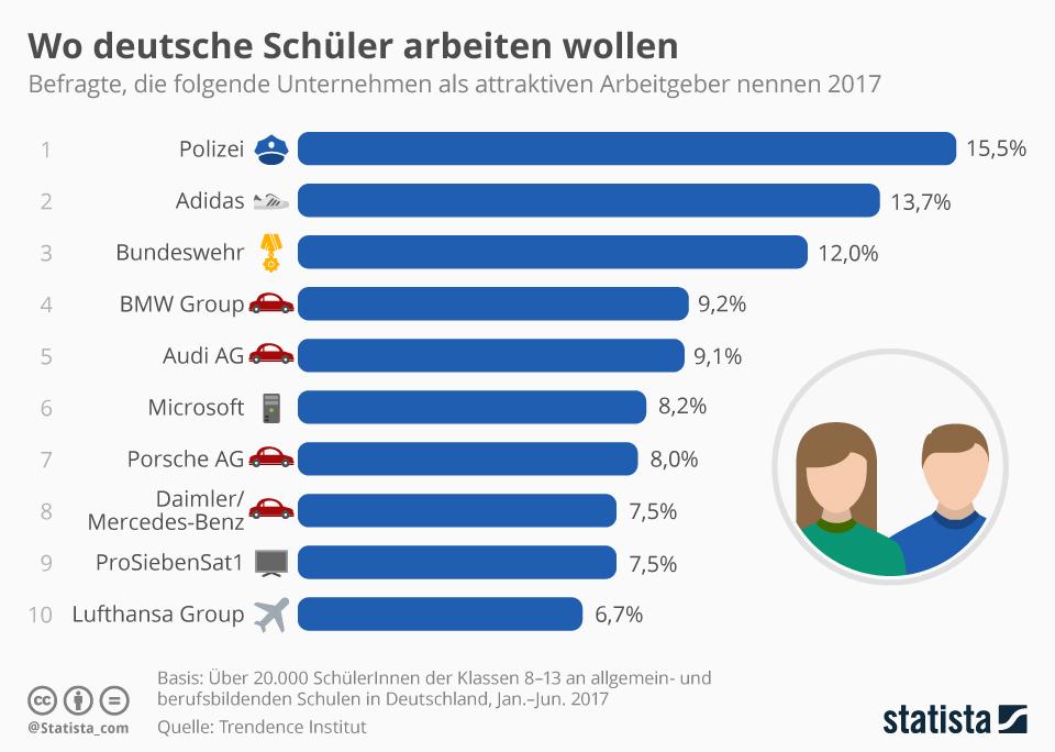 Infografik: Wo deutsche Schüler arbeiten wollen | Statista