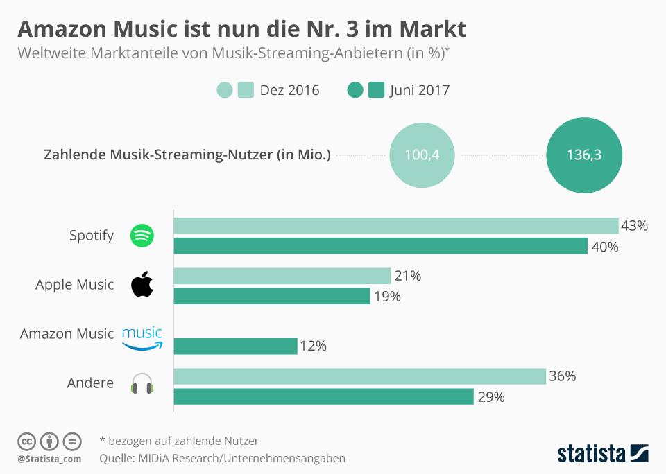Infografik: Amazon Music ist nun die Nr. 3 im Markt | Statista
