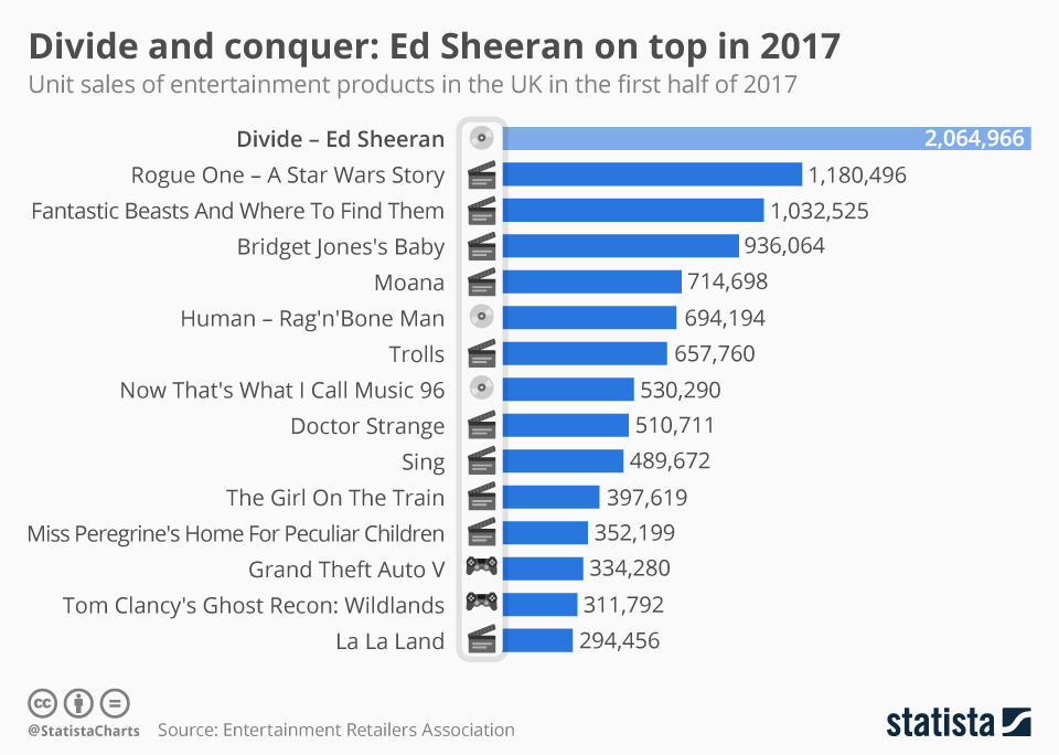 Infographic: Divide and conquer: Ed Sheeran on top in 2017   Statista