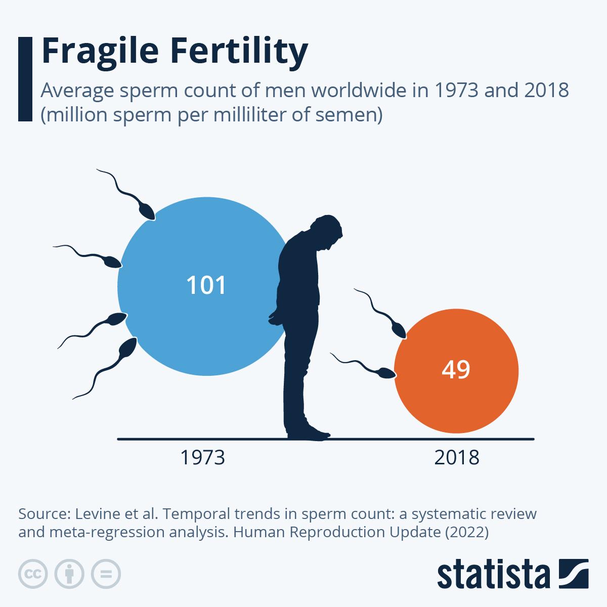 Infographic: Sperm Counts of Western Men Halved in 38 Years | Statista