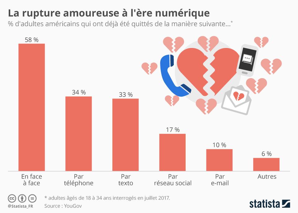 Infographie: La rupture amoureuse à l'ère numérique  | Statista