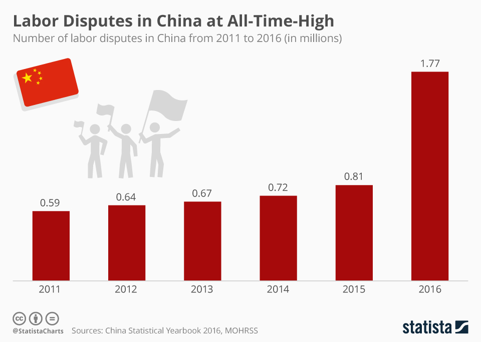 Infographic: Labor Disputes in China at All-Time-High | Statista