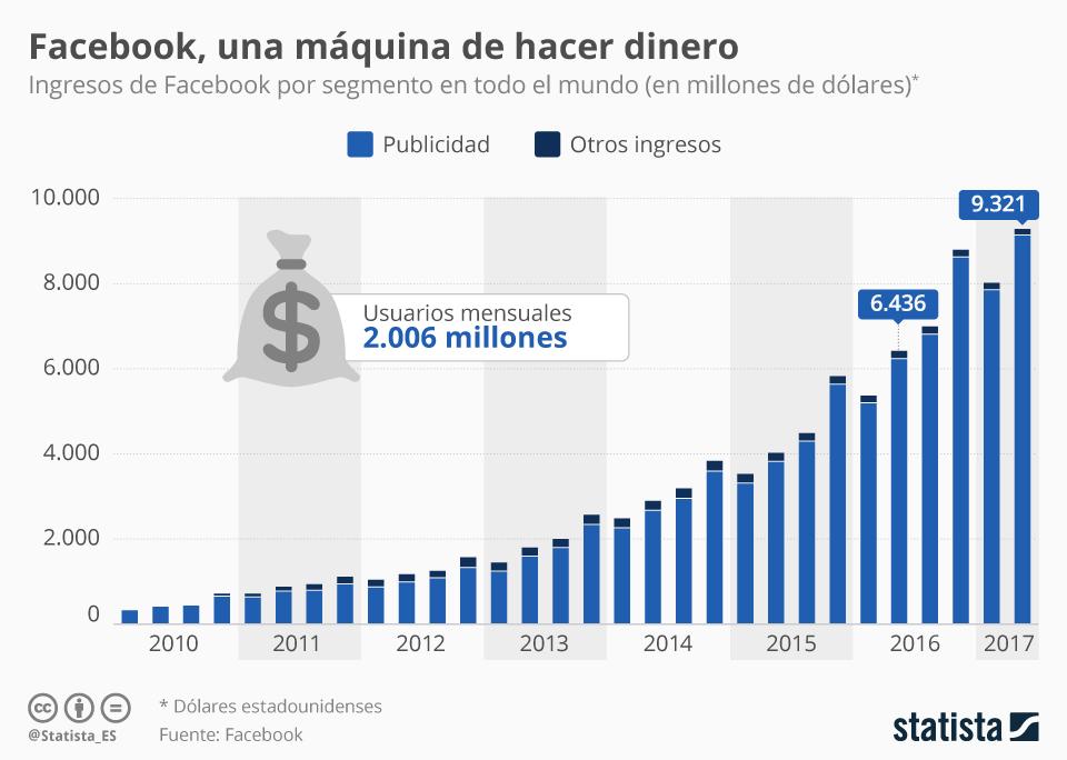 Infografía: Facebook alcanza unos ingresos récord gracias a la publicidad | Statista