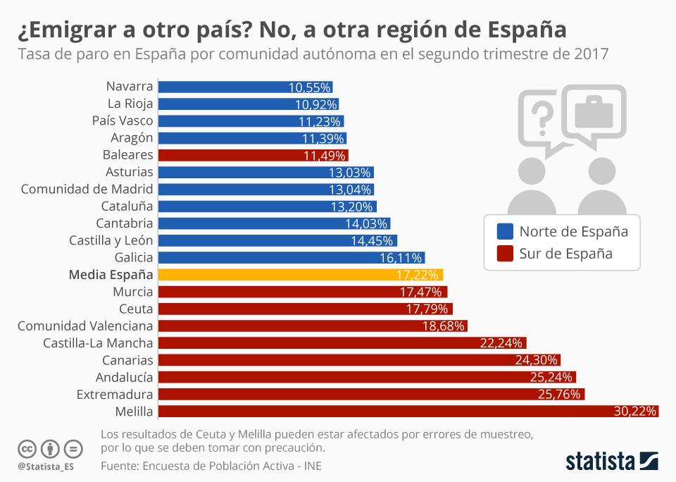 Infografía: El empleo está en el norte de España | Statista