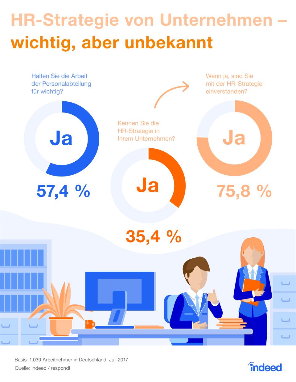 Infografik: HR-Strategie von Unternehmen - wichtig, aber unbekannt | Statista